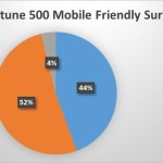 """Google's """"Mobile-Friendly"""" Update Could Impact Over 40% Of Fortune 500"""