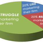 """""""A business has only two functions: marketing and innovation."""""""